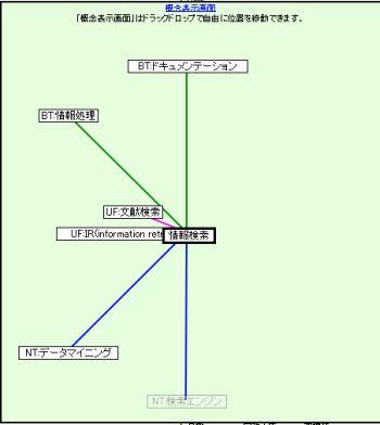 http://kuroyuri.media.osaka-cu.ac.jp/~ueda/ajax_ndlsh/